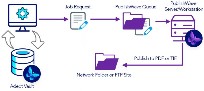 PublishWave-Print-Workflow