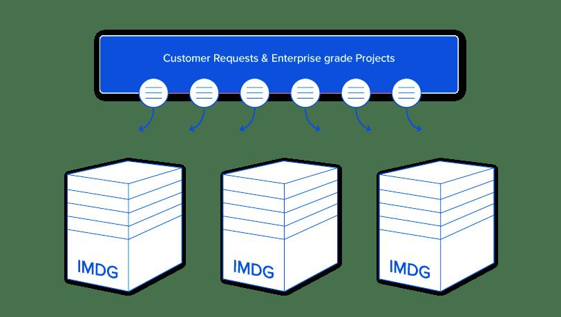 Integrator-EnterpriseGrade