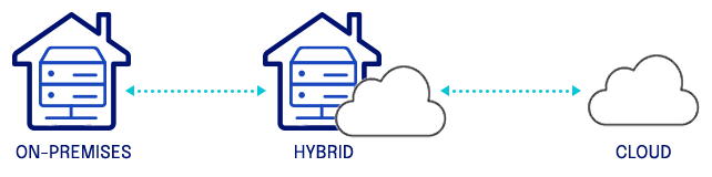 on premise Adept server icon pointing to a Hybrid server icon pointing to a Cloud icon
