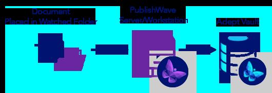PublishWave-Import-Adept