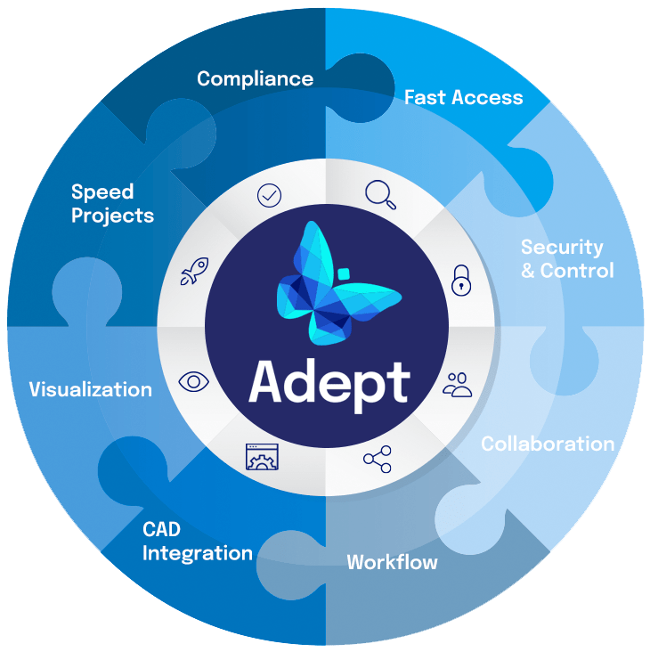 Adept Software Centralize Access puzzle wheel